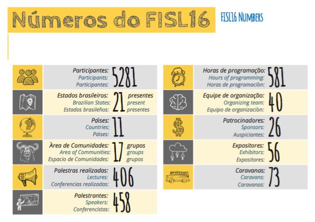Numeros_FISL16